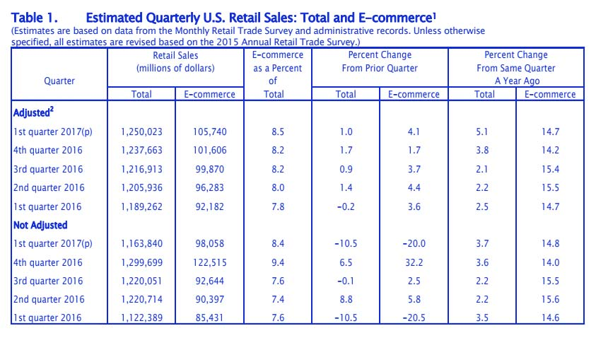 Business Website - Quarterly US Sales